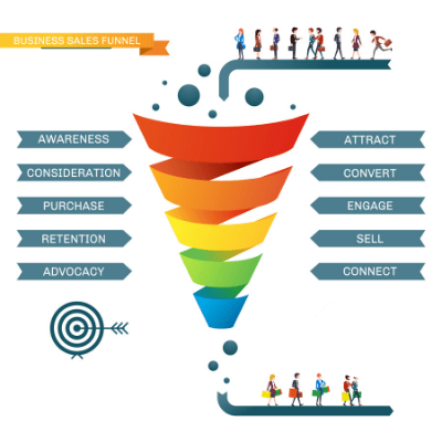 Business sales funnel infographic